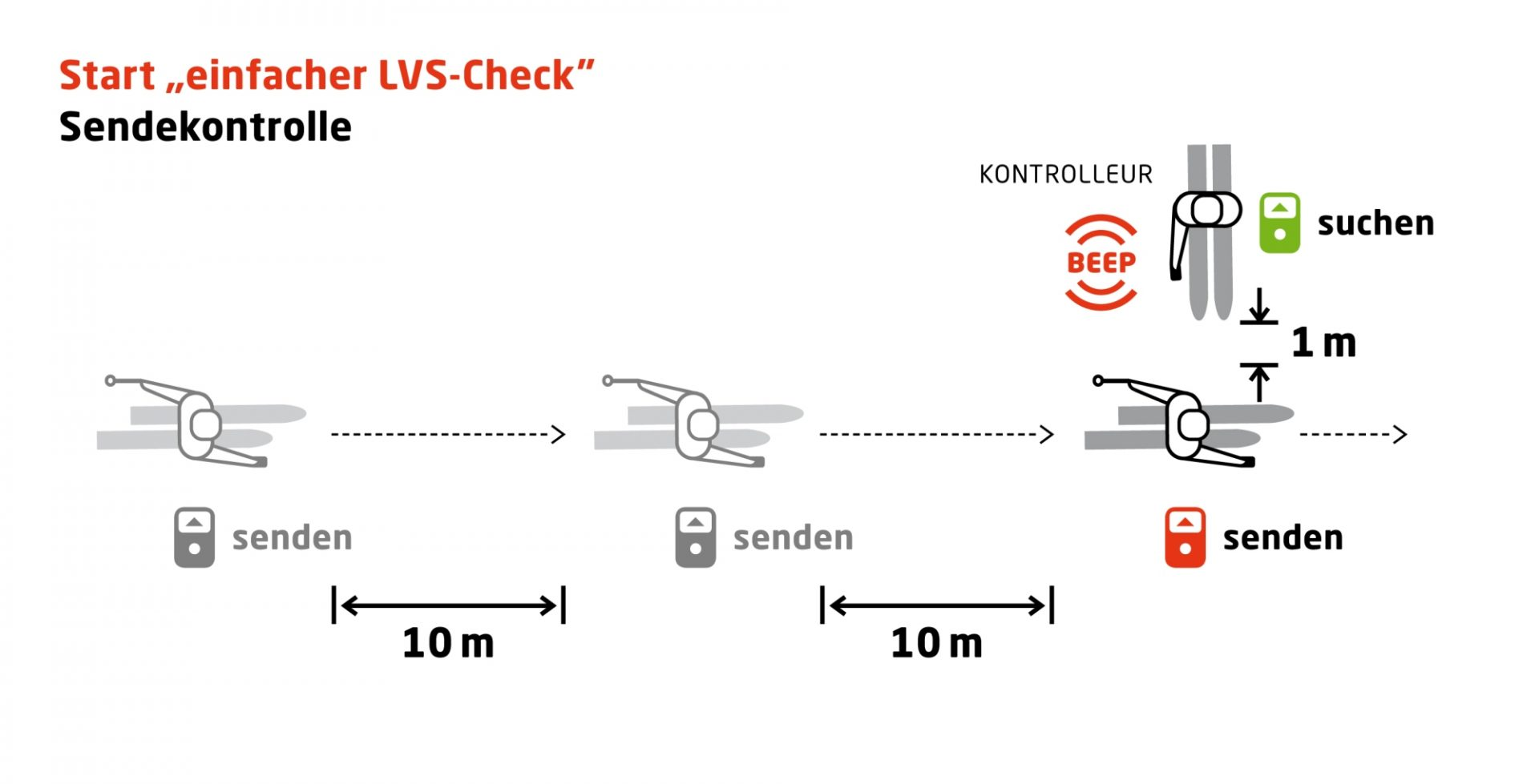 Sendekontrolle Einfacher LVS Check I AVS Archiv