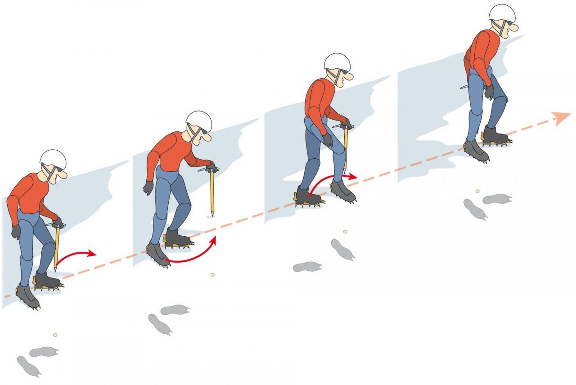 Vertikalzackentechnik Aufstieg © Alpenverein