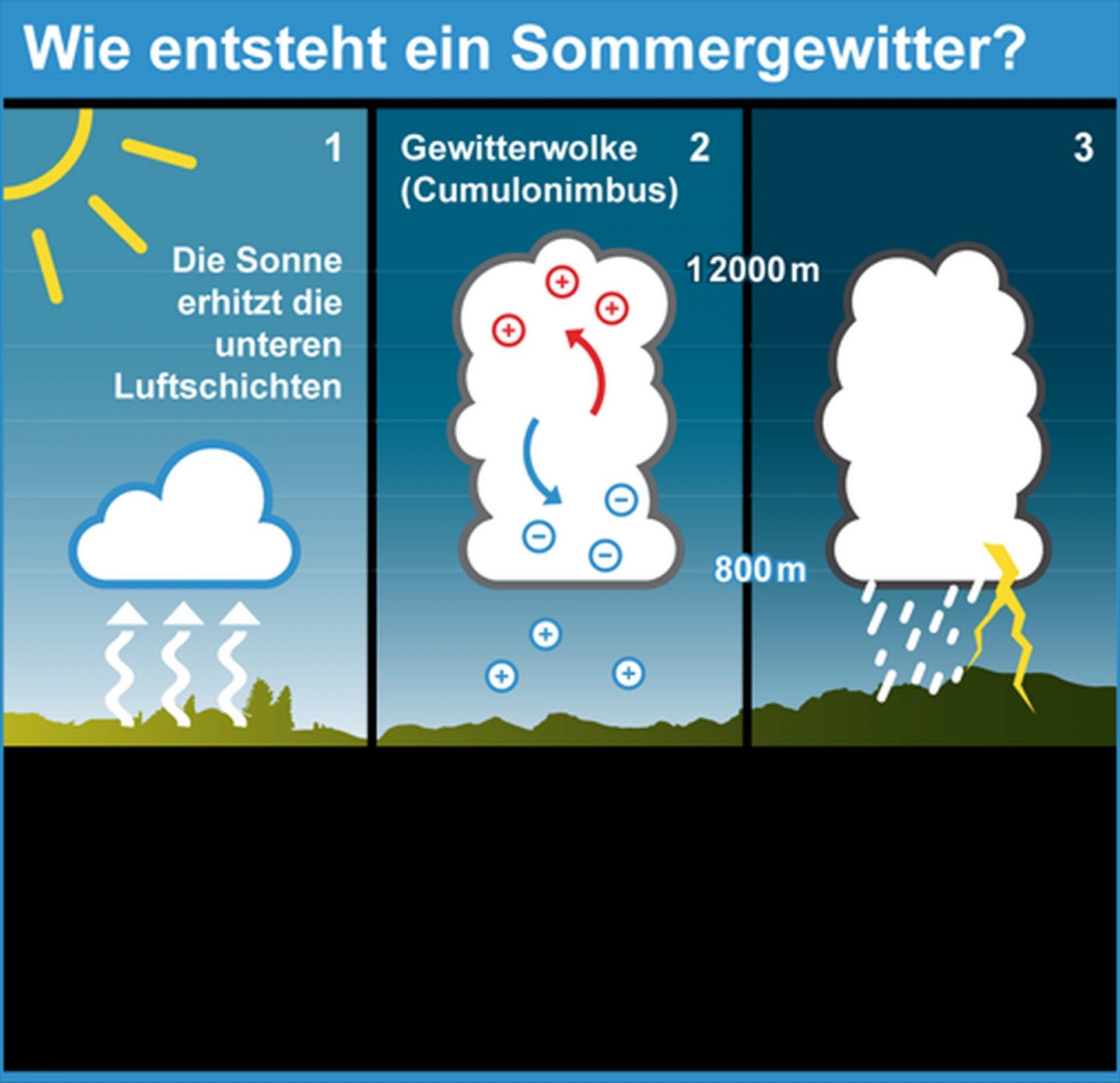 Wie entsteht ein Gewitter © DWD