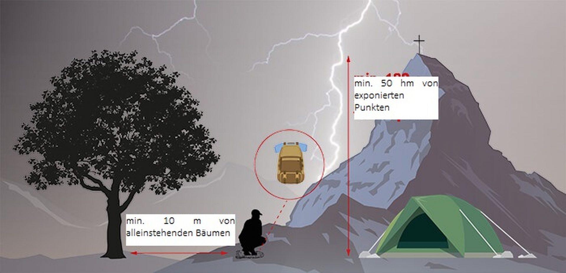 Wie verhalte ich mich bei Gewitter richtig © AVS